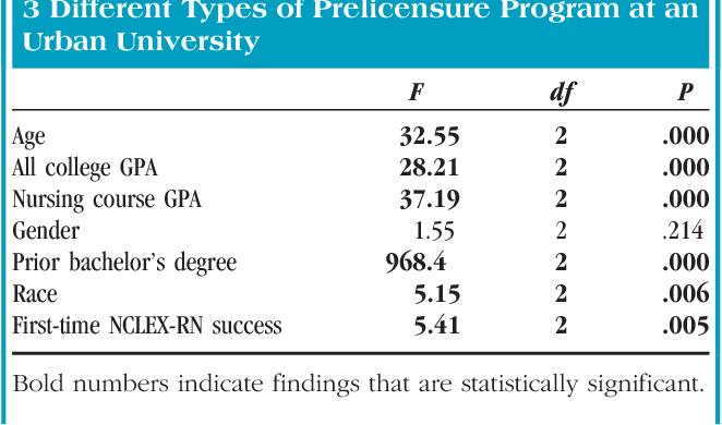 Predictors of NCLEX-RN success across 3 prelicensure program types ...
