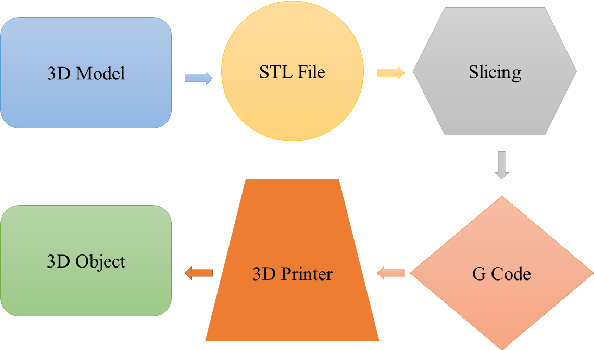 Figure 1 for Low Cost 3D Printing for Rapid Prototyping and its Application