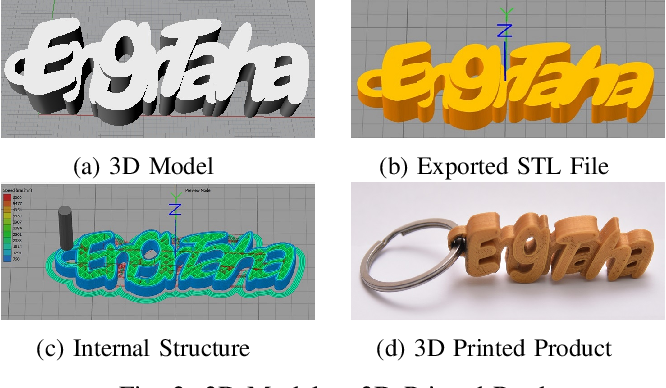 Figure 2 for Low Cost 3D Printing for Rapid Prototyping and its Application