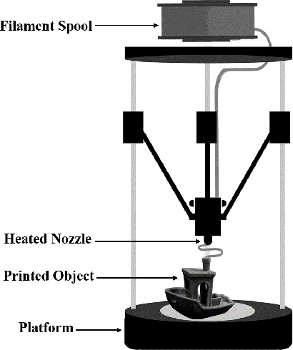 Figure 3 for Low Cost 3D Printing for Rapid Prototyping and its Application