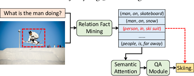 Figure 1 for R-VQA: Learning Visual Relation Facts with Semantic Attention for Visual Question Answering