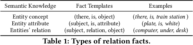 Figure 2 for R-VQA: Learning Visual Relation Facts with Semantic Attention for Visual Question Answering