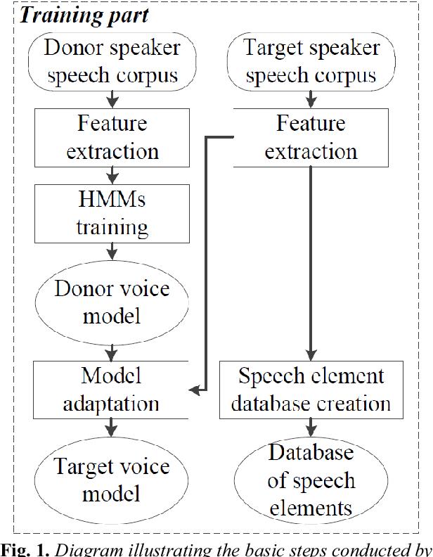 Text To Speech Dataset