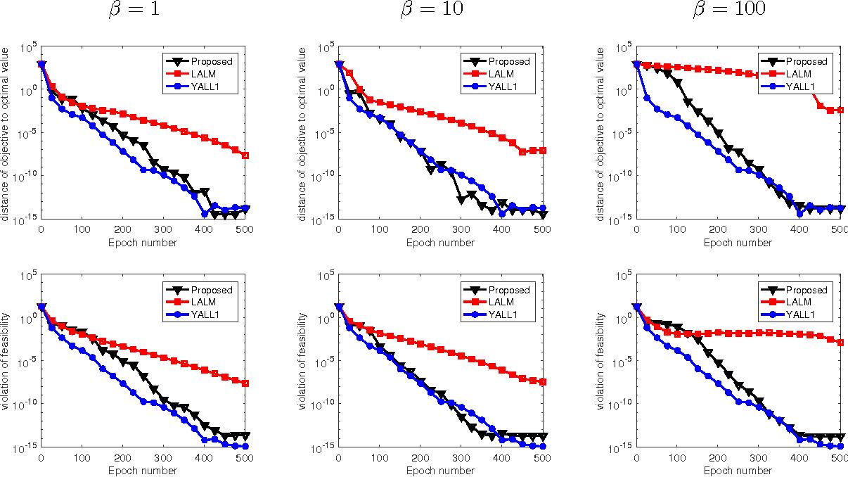 Figure 1 for Asynchronous parallel primal-dual block update methods