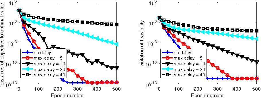 Figure 4 for Asynchronous parallel primal-dual block update methods