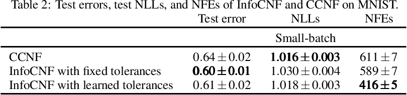 Figure 4 for InfoCNF: An Efficient Conditional Continuous Normalizing Flow with Adaptive Solvers