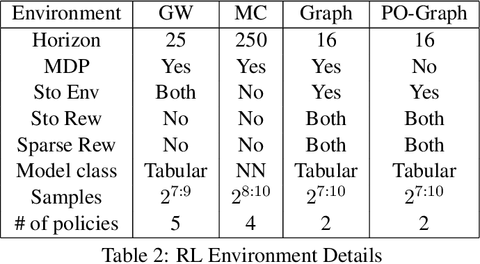 Figure 4 for Adaptive Estimator Selection for Off-Policy Evaluation