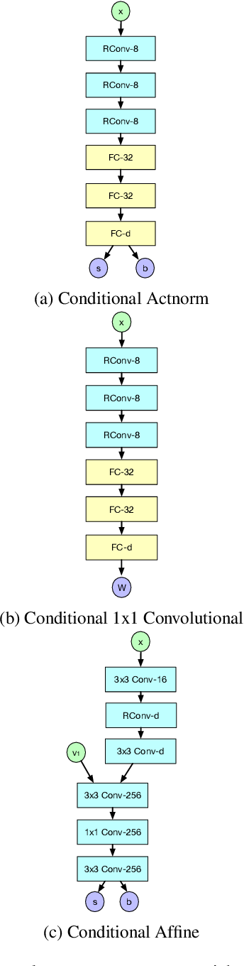 Figure 4 for Structured Output Learning with Conditional Generative Flows