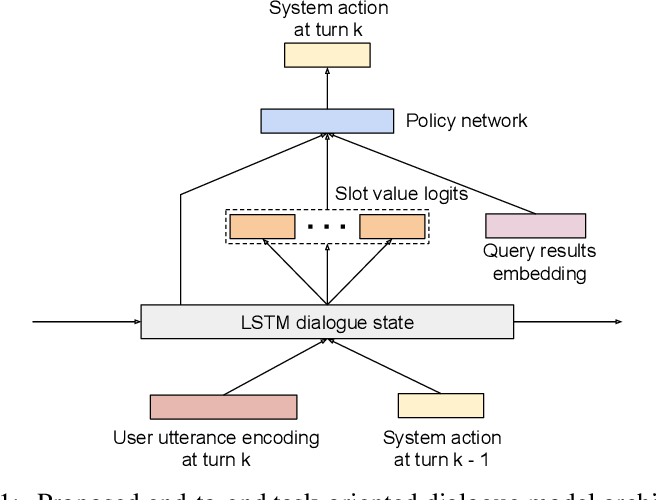 Figure 1 for End-to-End Optimization of Task-Oriented Dialogue Model with Deep Reinforcement Learning