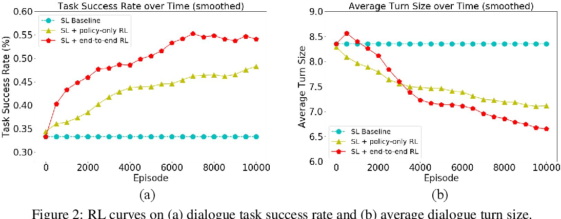Figure 3 for End-to-End Optimization of Task-Oriented Dialogue Model with Deep Reinforcement Learning