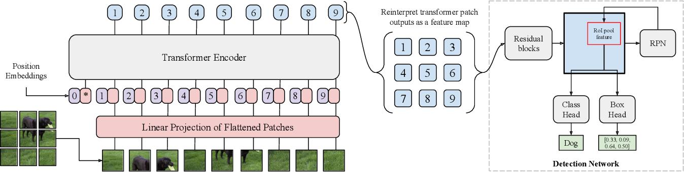 Figure 1 for Toward Transformer-Based Object Detection