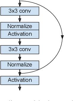 Figure 3 for Toward Transformer-Based Object Detection