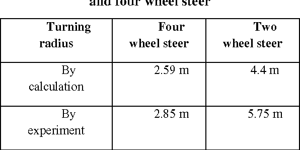 Table 2 from DEVELOPMENT OF FOUR WHEEL STEERING SYSTEM FOR A CAR