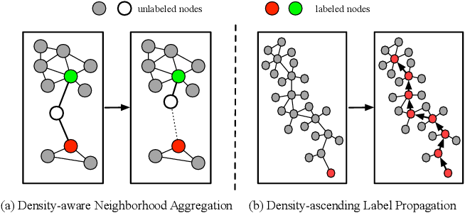 Figure 1 for Density-Aware Graph for Deep Semi-Supervised Visual Recognition