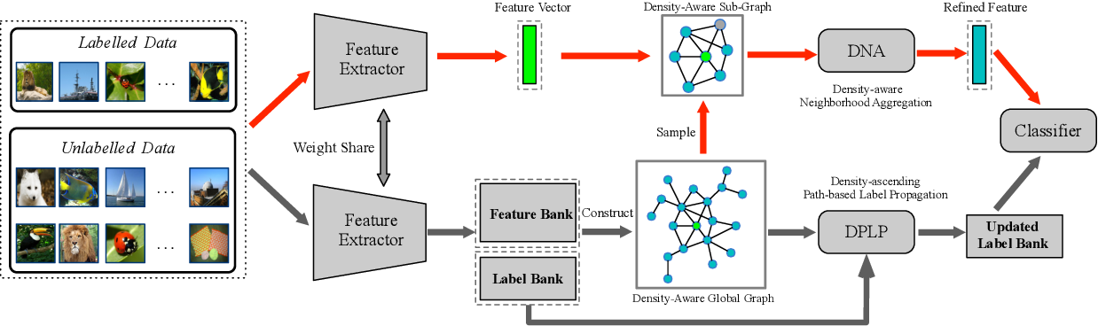 Figure 3 for Density-Aware Graph for Deep Semi-Supervised Visual Recognition