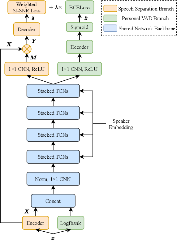 Figure 3 for Sparsely Overlapped Speech Training in the Time Domain: Joint Learning of Target Speech Separation and Personal VAD Benefits