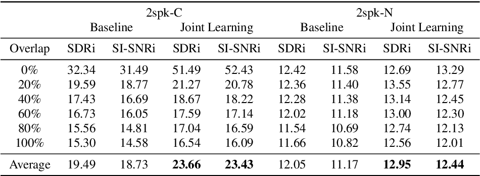 Figure 4 for Sparsely Overlapped Speech Training in the Time Domain: Joint Learning of Target Speech Separation and Personal VAD Benefits