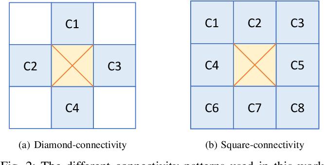 Figure 2 for ConnNet: A Long-Range Relation-Aware Pixel-Connectivity Network for Salient Segmentation