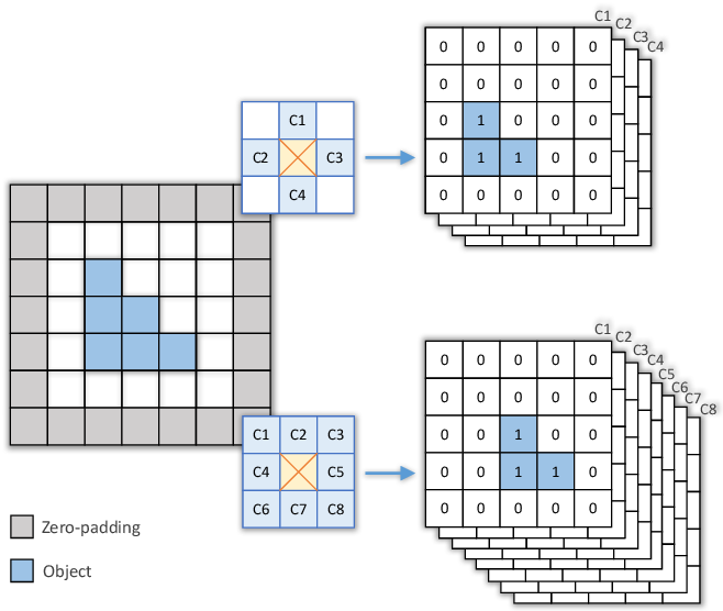 Figure 3 for ConnNet: A Long-Range Relation-Aware Pixel-Connectivity Network for Salient Segmentation
