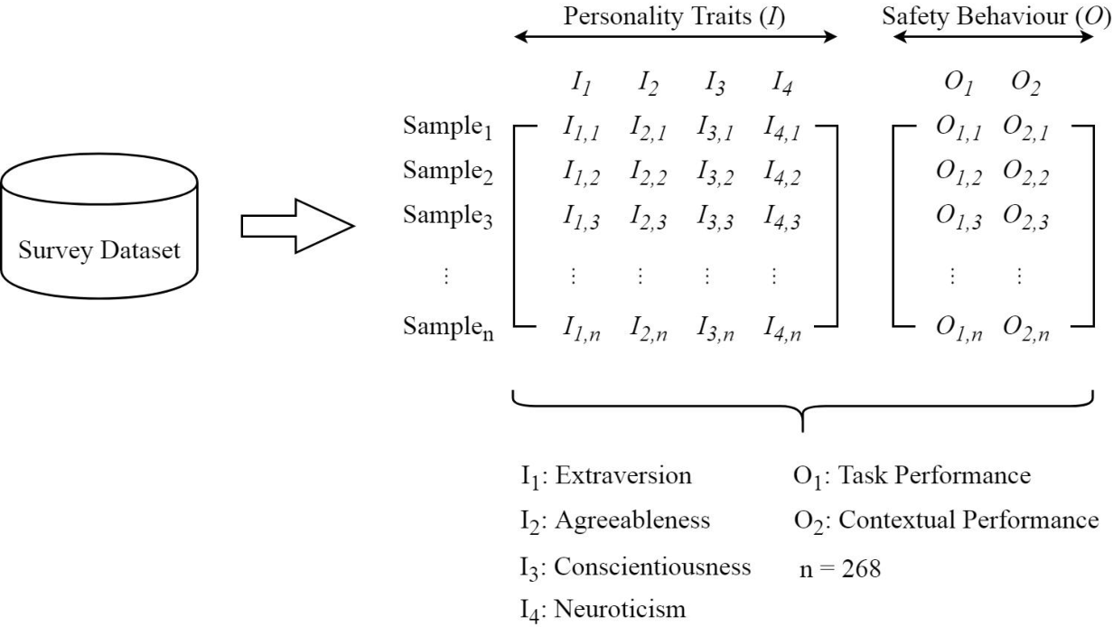 Figure 2 for The Use of Machine Learning and Big Five Personality Taxonomy to Predict Construction Workers' Safety Behaviour