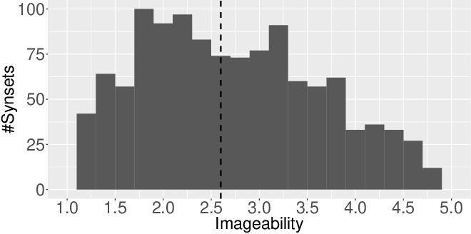 Figure 3 for Towards Fairer Datasets: Filtering and Balancing the Distribution of the People Subtree in the ImageNet Hierarchy