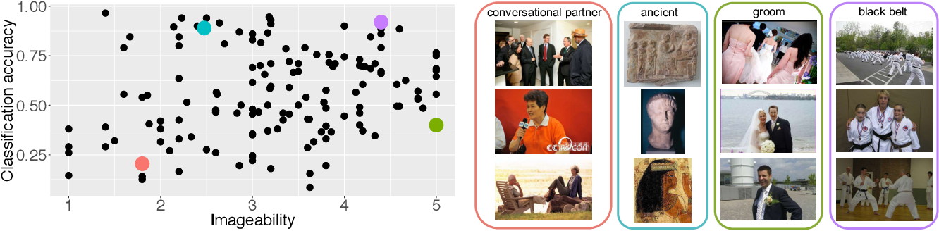 Figure 4 for Towards Fairer Datasets: Filtering and Balancing the Distribution of the People Subtree in the ImageNet Hierarchy