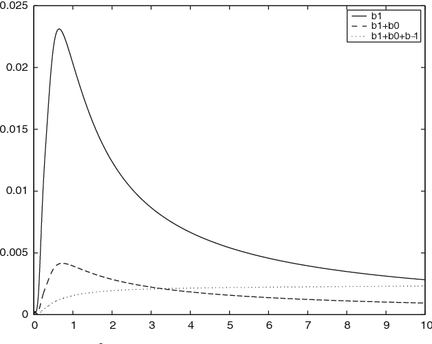 Fig. 11 Relative error in the L2 norm as a function of time. Case of solution (50). Paradifferential strategy continuous line order 0, broken line order 1 (34) and dots order 2 (42)