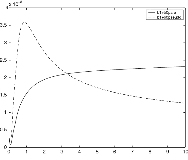 Fig. 13 Relative error in the L2 norm as a function of time. Case of solution (50). Paradifferential strategy continuous line order 2 (42), and pseudodifferential strategy broken line order 2 (14)
