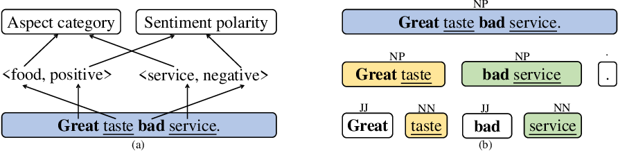 Figure 1 for Sentence Constituent-Aware Aspect-Category Sentiment Analysis with Graph Attention Networks