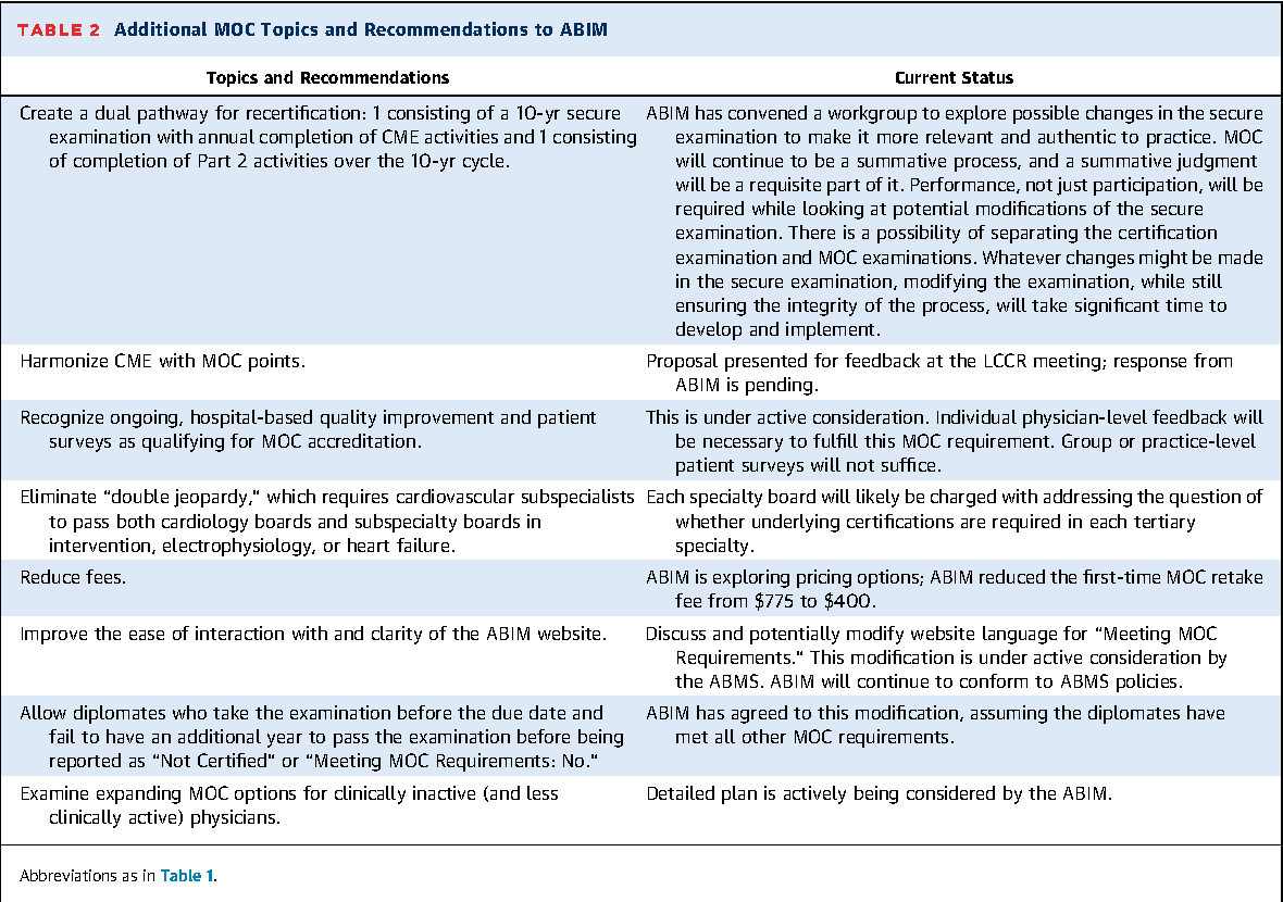 Table 2 From Follow Up On Abim Maintenance Of Certification