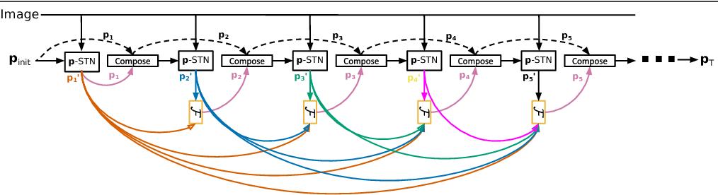 Figure 1 for DeSTNet: Densely Fused Spatial Transformer Networks