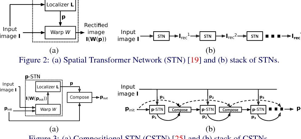 Figure 3 for DeSTNet: Densely Fused Spatial Transformer Networks
