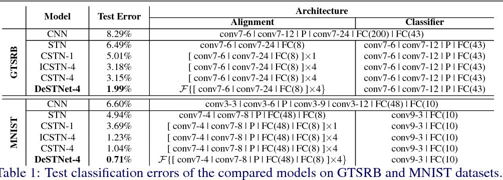 Figure 2 for DeSTNet: Densely Fused Spatial Transformer Networks