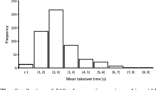 Figure 1 for Predicting Driver Takeover Time in Conditionally Automated Driving
