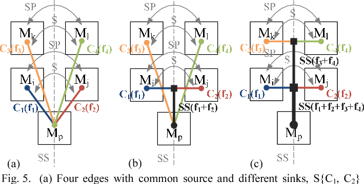 Extraction and application of wiring symmetry rules to route analog figure 5 greentooth Gallery