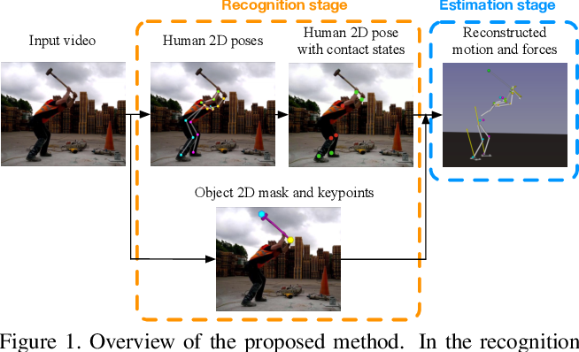 Figure 1 for Estimating 3D Motion and Forces of Person-Object Interactions from Monocular Video