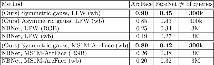 Figure 4 for Black-Box Face Recovery from Identity Features