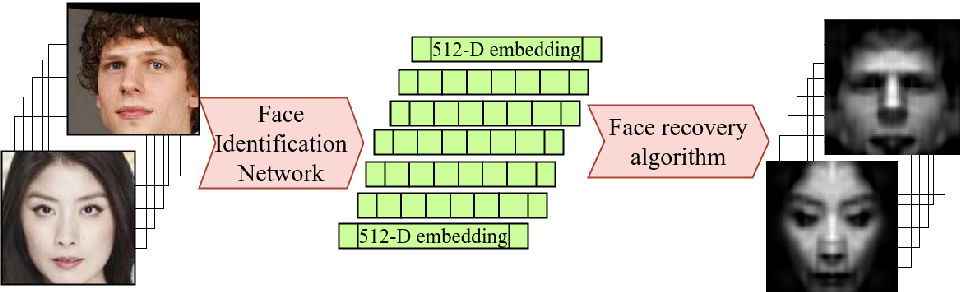 Figure 1 for Black-Box Face Recovery from Identity Features
