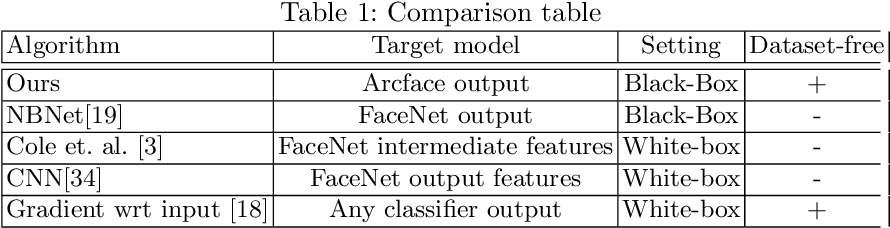 Figure 2 for Black-Box Face Recovery from Identity Features