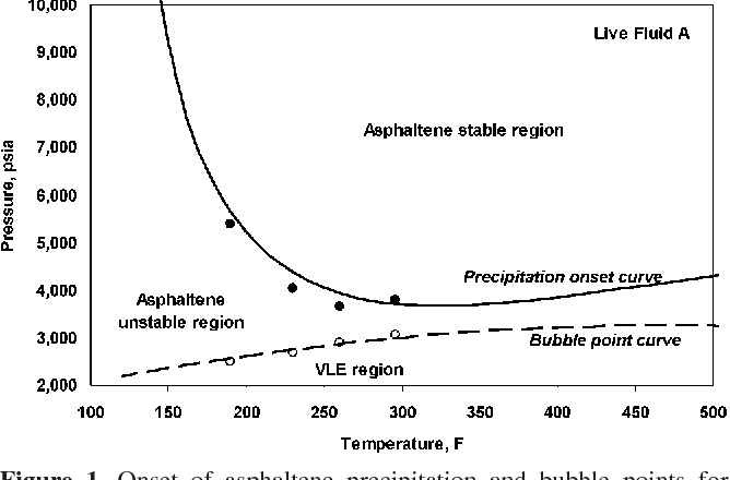 Figure 1. Onset of asphaltene precipitation and bubble points for reservoir fluid A. Experimental data were from ref 15.