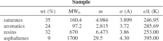 Table 5. PC–SAFT Characterization of the South America STO Sample