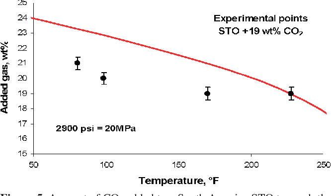 Figure 5. Amount of CO2 added to a South America STO to reach the asphaltene onset. Experimental data from ref 6. Lines represent simulations using the PC–SAFT EoS.