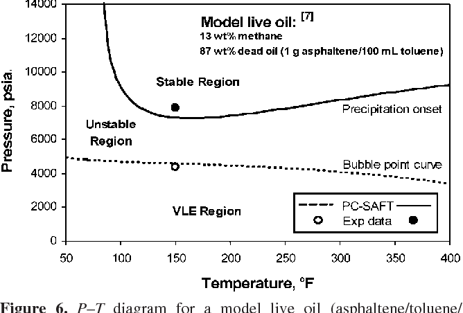 Figure 6. P–T diagram for a model live oil (asphaltene/toluene/ methane). The points are experimental data, and the curves are calculations with the PC–SAFT EoS.