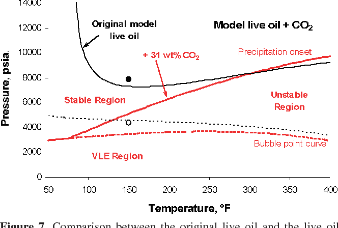 Figure 7. Comparison between the original live oil and the live oil after the addition of CO2. The oil becomes more stable at temperatures below 300 °F and less stable above this temperature.