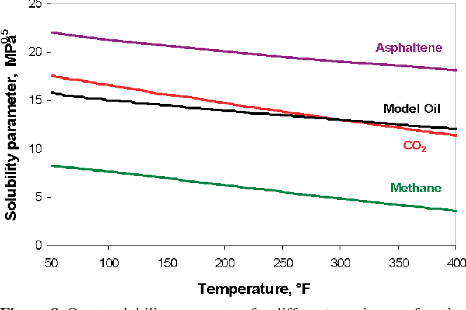 Figure 8. Onset solubility parameters for different species as a function of the temperature.
