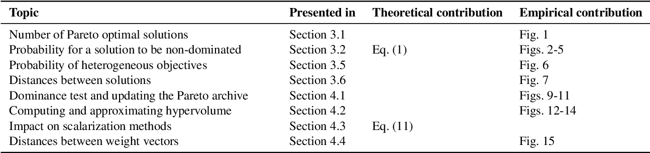 Figure 1 for What if we Increase the Number of Objectives? Theoretical and Empirical Implications for Many-objective Optimization