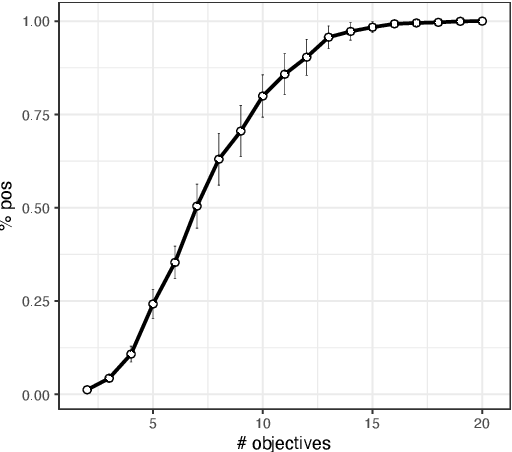 Figure 2 for What if we Increase the Number of Objectives? Theoretical and Empirical Implications for Many-objective Optimization