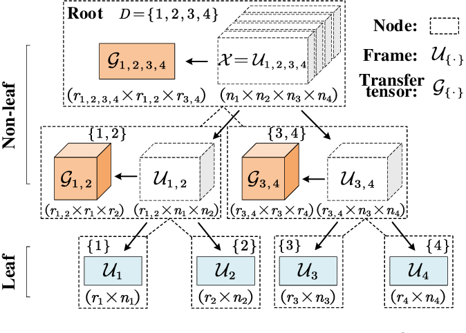 Figure 1 for Compressing Recurrent Neural Networks Using Hierarchical Tucker Tensor Decomposition