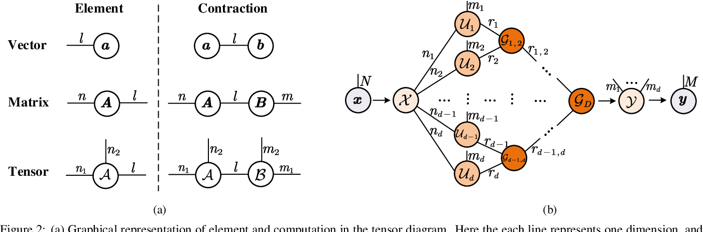 Figure 3 for Compressing Recurrent Neural Networks Using Hierarchical Tucker Tensor Decomposition