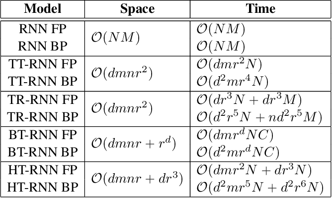 Figure 2 for Compressing Recurrent Neural Networks Using Hierarchical Tucker Tensor Decomposition